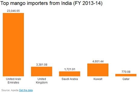 Switzerland lifts ban on mango imports from India