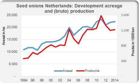 World trade in onions stagnating
