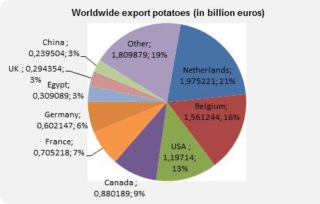 Global export potatoes stop growing