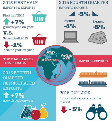 Q4 South African fruit exports good, expected to drop