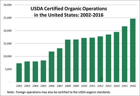 Certified organic operations in US market continues to grow