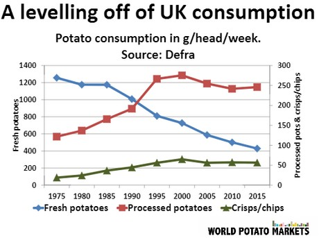 The Uk Is One Of The Largest Potato Consumers In The World Although The Amount Of Fresh Potatoes Is Declining That Of Processed Potatoes And Chips Have