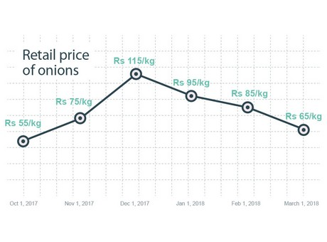 FreshPlaza com : Onion prices in Nepal dropping to normal levels