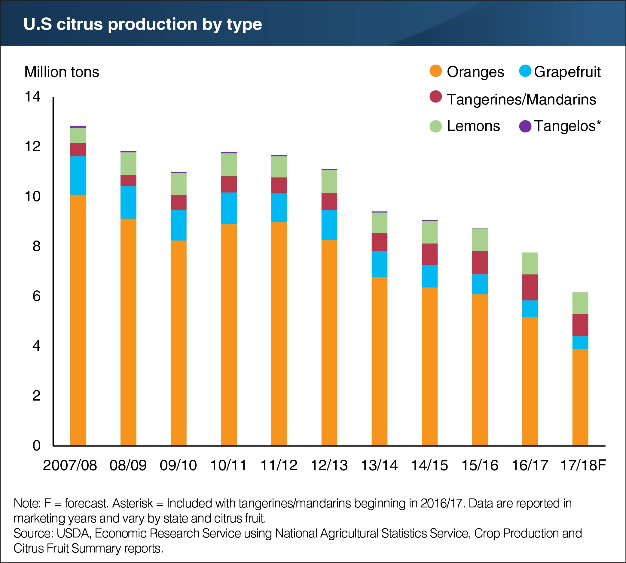 U S  citrus production expected to fall further in 2017/18
