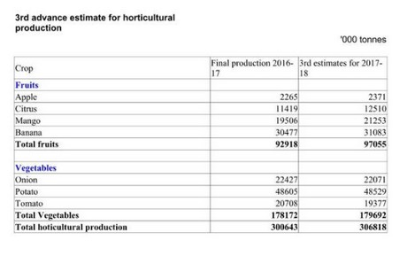 Indian horticulture yield pegged at 307 million tons