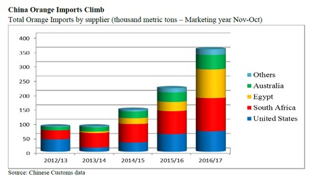 Potential impact of Chinese tariffs on US fresh fruit exports